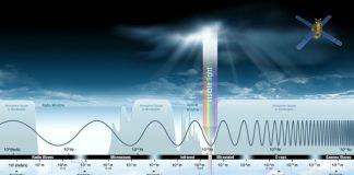 Электромагнитный спектр волн наглядно