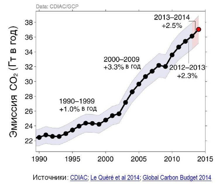 Эмиссия CO2 от сжигания топлива и производства цемента