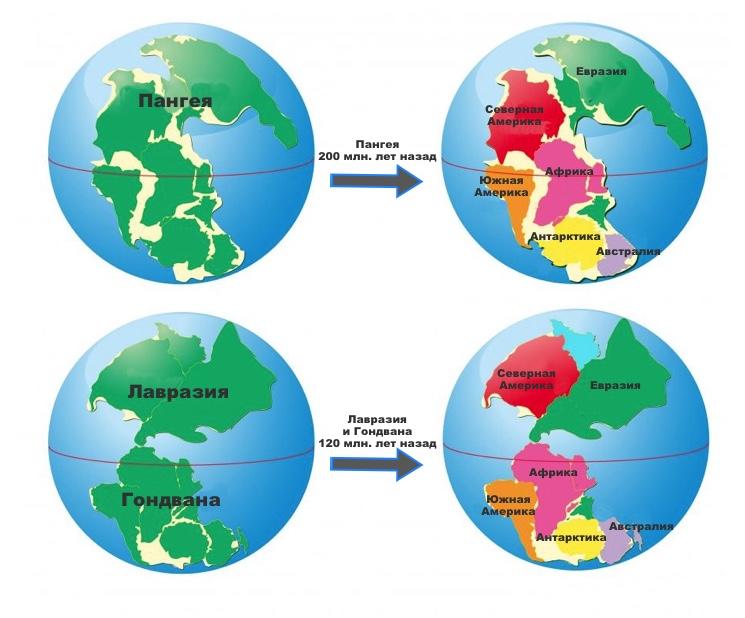 Этапы формирования континентов на Земле