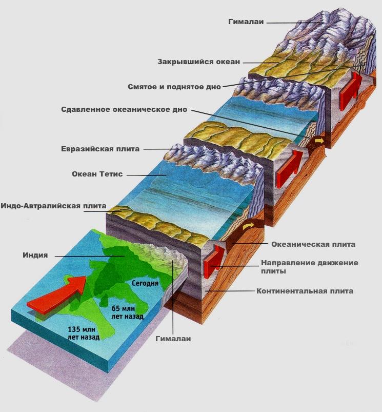 Этапы образования гималаев вследствие столкновения литосферных плит