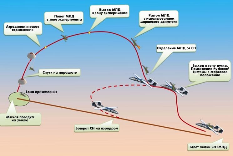 Этапы запуска, полета и посадки гипперзвукового беспилотного летательного аппарата