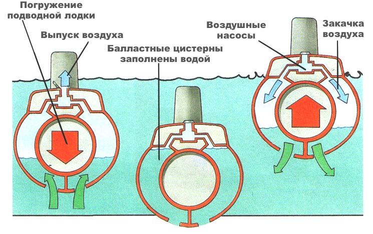 Физика погружения и всплытия подводной лодки