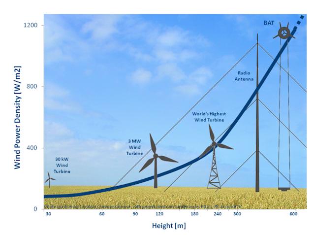 Зависимость плотности энергии от ветра