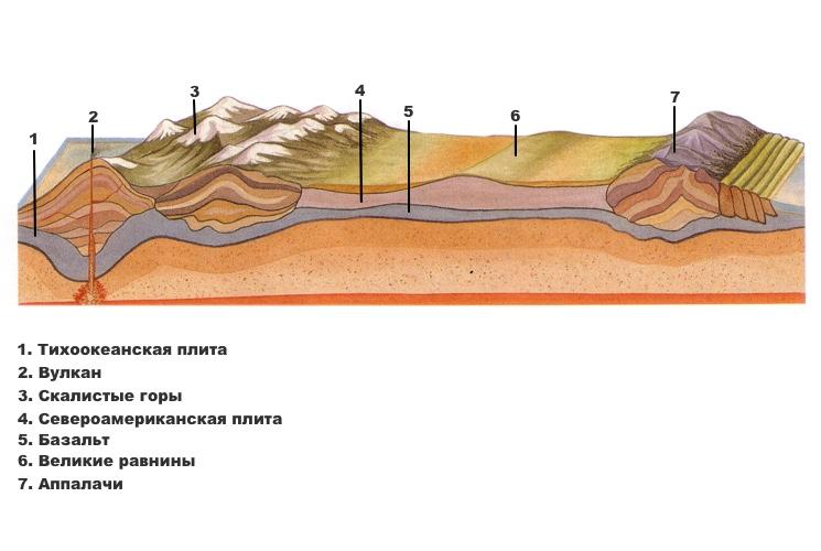 Схема формирования Североамериканской континентальной плиты