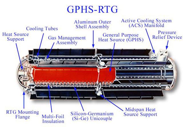 радиоизотопный генератор используемый в MarsScience Labaratory