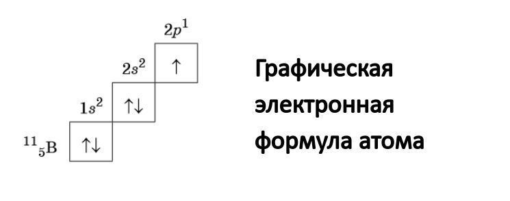 Графическая электронная формула атома