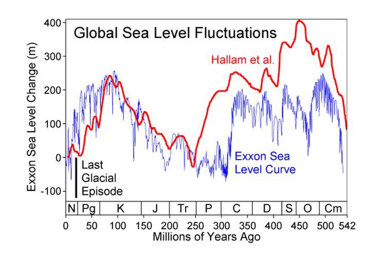 График колебаний уровня мирового океана