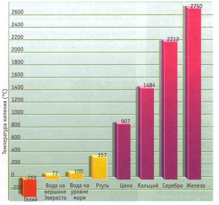 График температуры кипения некоторых веществ
