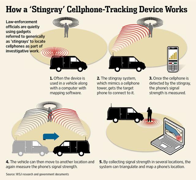 Как работает Stingray