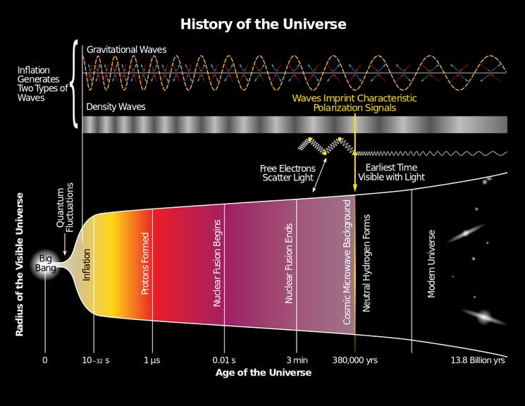 История Вселенной в момент Большого Взрыва