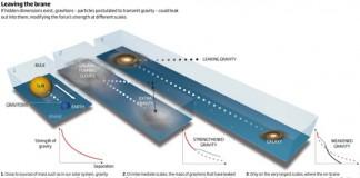 Сколько всего измерений во Вселенной