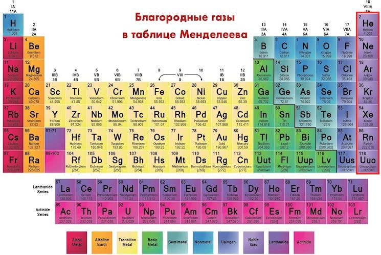Благородные или инертные газы в таблице Менделеева