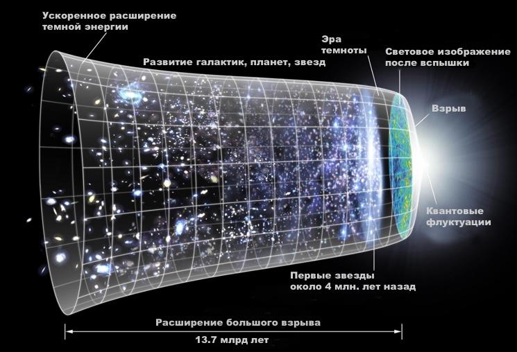 Инфографика развития Вселенной впоследствии большого взрыва