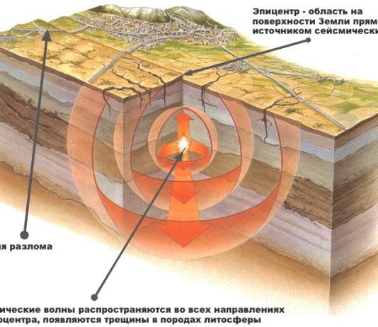 Инфографика возникновения землетрясения