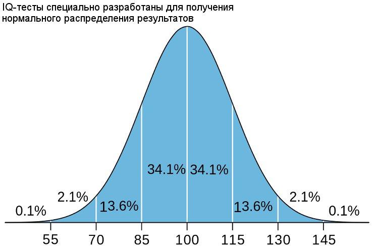 Тест на IQ онлайн