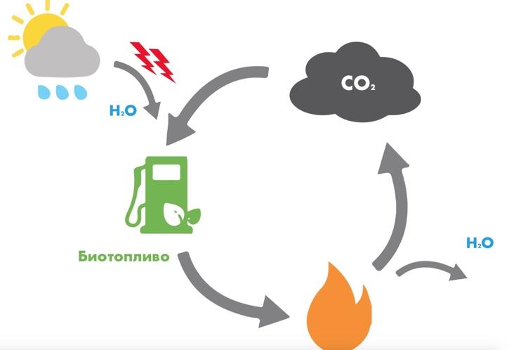 Использование углекислого газа для производства топлива