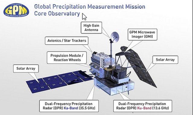 Расположения узлов спутника GPM