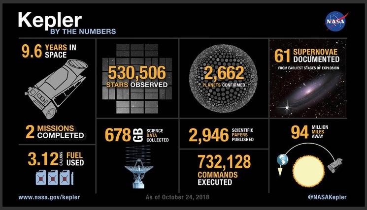 Характериатика телескопа NASA Kepler в числах