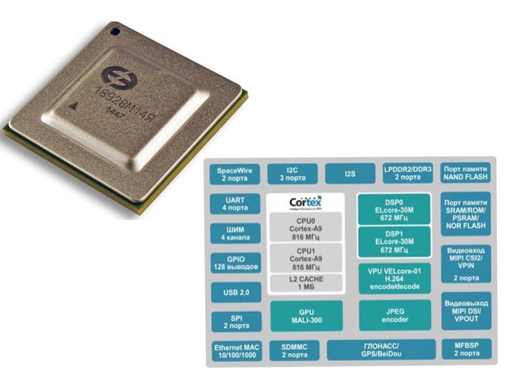 Характеристики процессора  мультиком-02