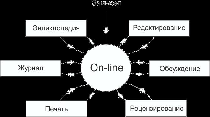 принцип работы в онлайне