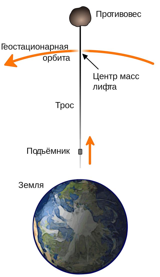 Схема космического лифта