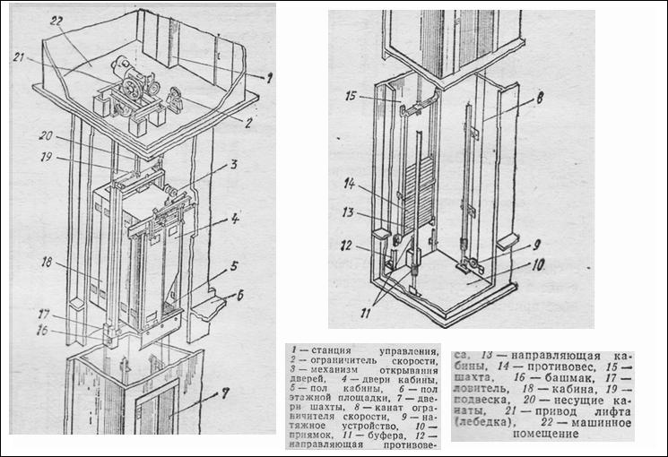 Принципиальная схема пассажирского лифта