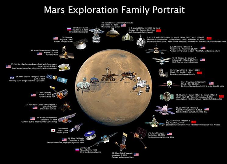 Битва за марс
