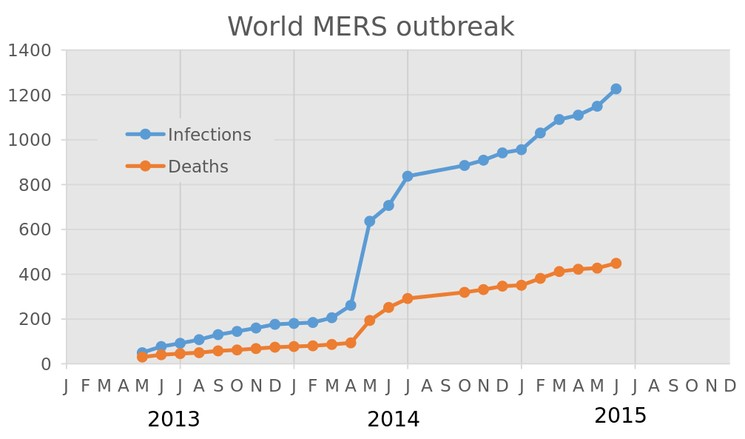 Количество инфицированных коронавирусом MERS в мире