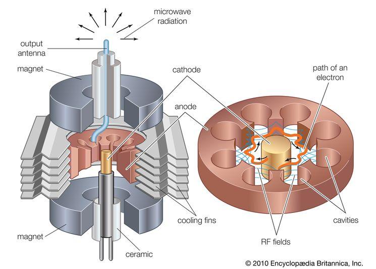 Магнетрон и СВЧ излучение