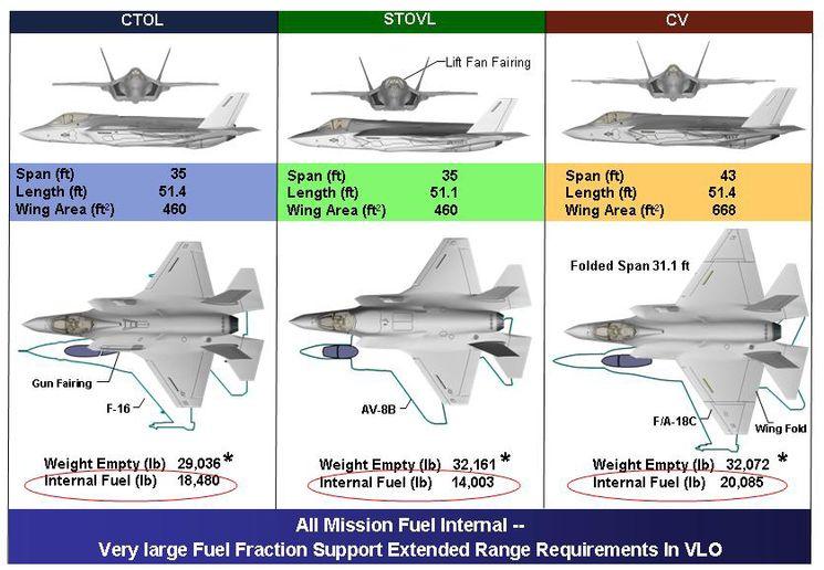 Модификации самолета F-35 от Lockheed Martin