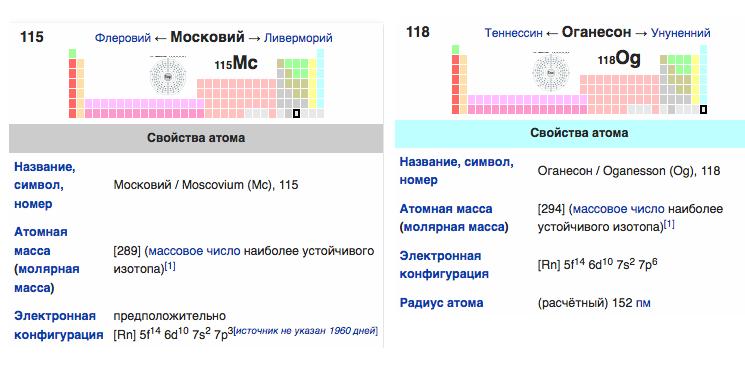 Новые элементы периодической таблицы Менделеева - Московий и Оганессон