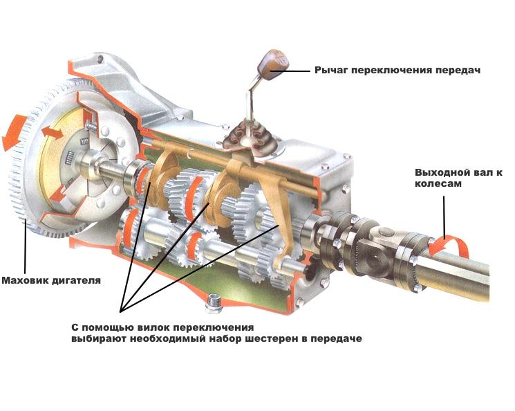 Общее устройство механической коробки передач