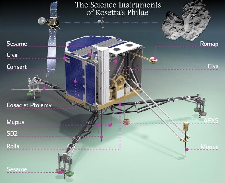 Модуль Philae космического зонда Rosetta