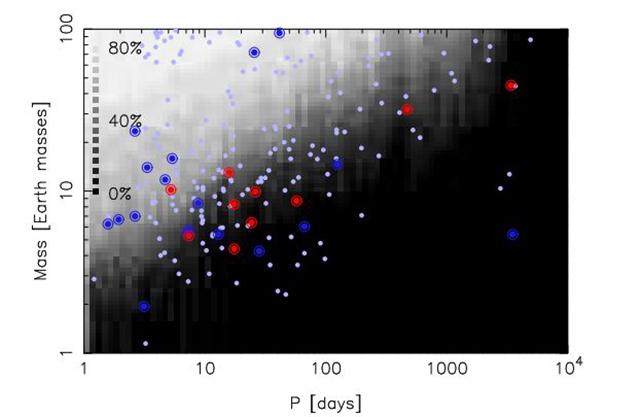 Поиск планет малой массы возле звезды