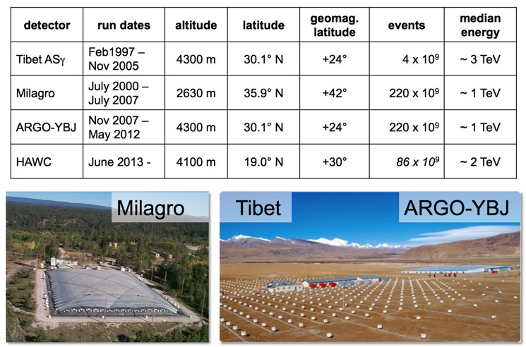 poluchayemaya-energiya-tibet-air-shower-array.jpg