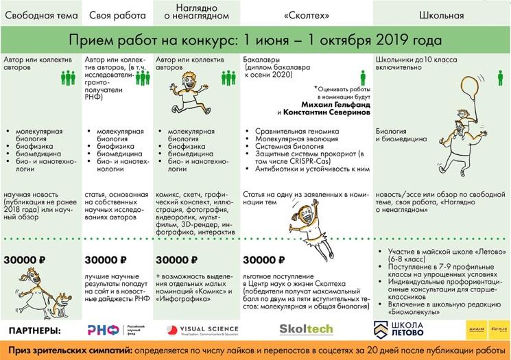 Порядок проведения конкурса БиоМолТекст и критерии отбора