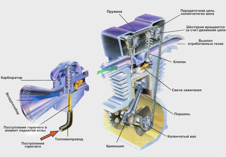 Принципиальная схема четырехтактного двигателя внутреннего сгорания