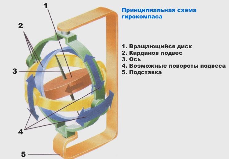 printsipialnaya-skhema-girokompasa.jpg