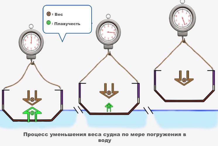 Процесс уменьшения веса корабля по мере погружения в воду