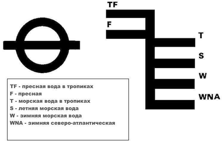 Расшифровка уровней отметок погружения судна