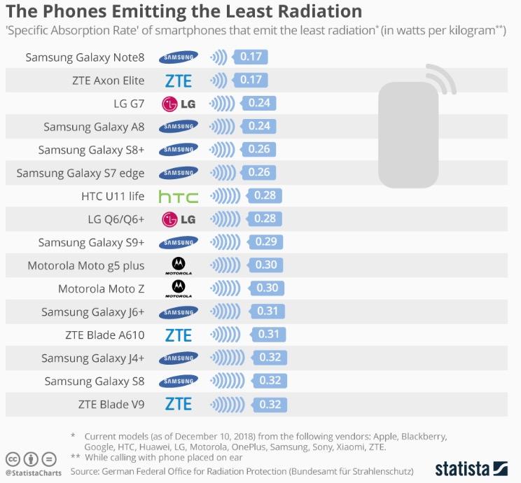Рейтинг смартфонов с безопасным излучением по версии сертификата Blue Angel