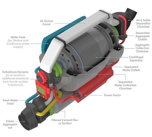Структура основного модуля робота
