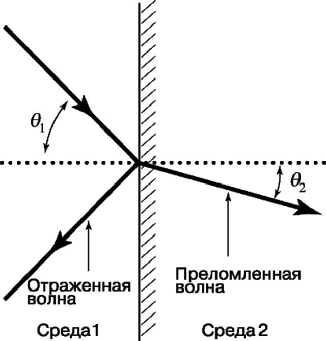 Схема преломления и отражения звуковой волны