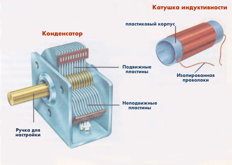 Ручка настройка радио как пример колебательного контура