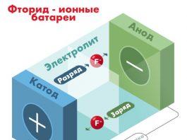 Схема действия фторид-ионной батареи