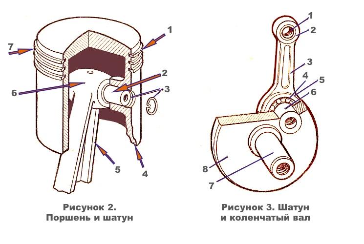 Схема поршня, шатуна и коленчатого вала