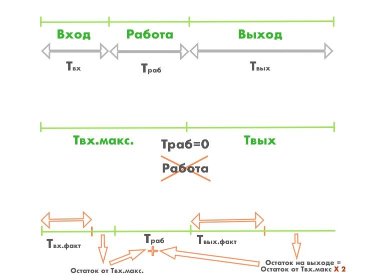 Схема расчета работы в аппарате сжатого воздуха по времени