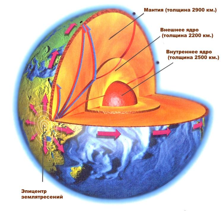 Схема внутреннего строения Земли и ядра