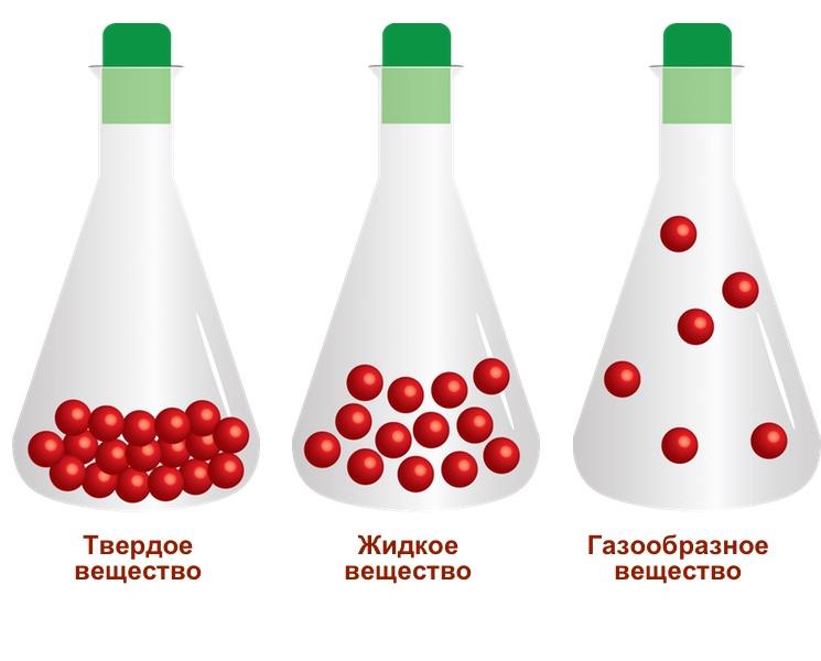 Схематичное представление агрегатных состояний веществ
