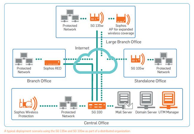 sophos-small-office-diagram.jpg